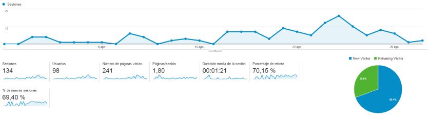 Analytics Agosto 2015