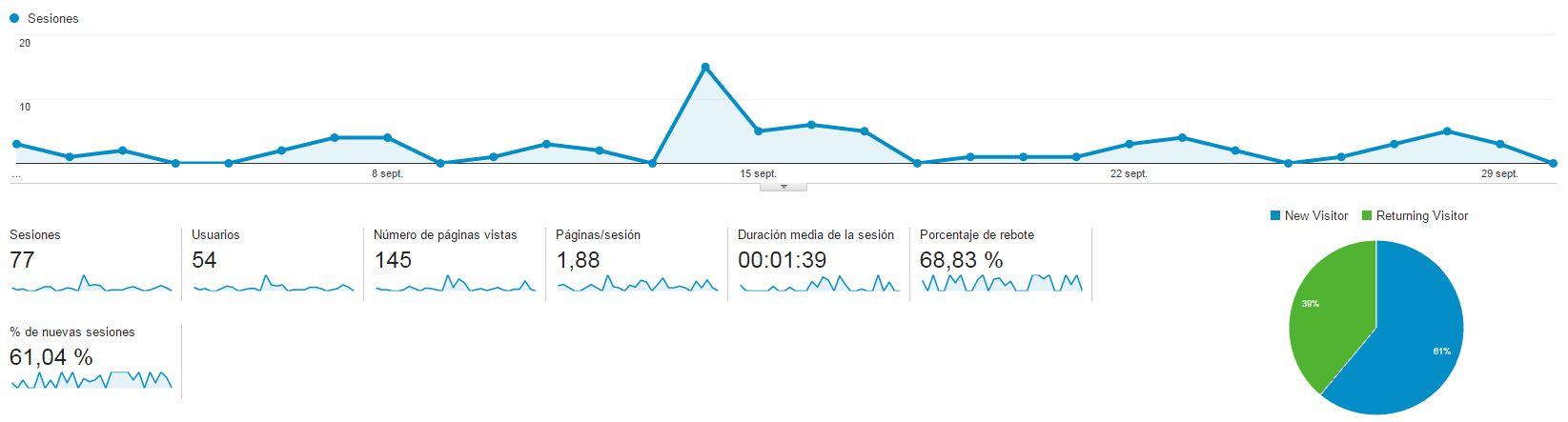 Analytics Septiembre 2015